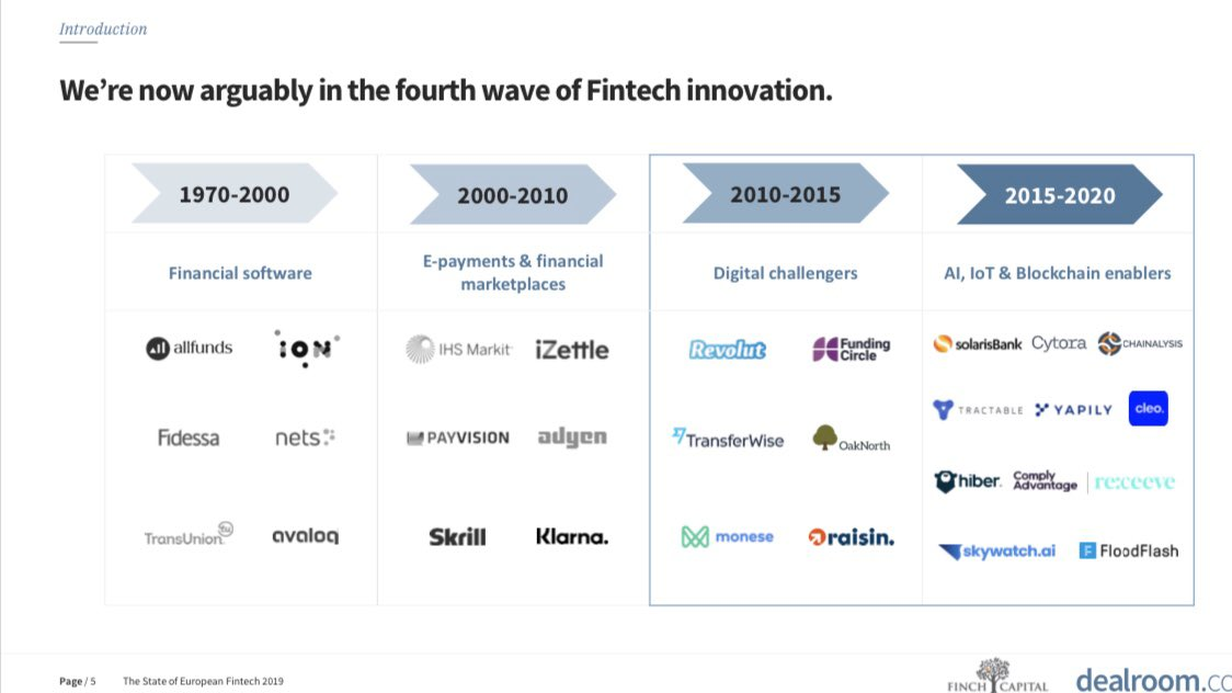 State of European #Fintech: European Fintech companies have created over 2x more value than any tech sector in Europe blog.dealroom.co/wp-content/upl… Great report @RadboudVlaar! via @FinchCapital and @dealroomco