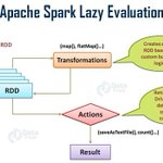 Image for the Tweet beginning: RDDs in Apache Spark -