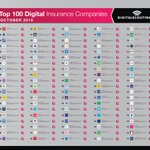 Image for the Tweet beginning: Digitalscoutings Top 100 digital #insurance