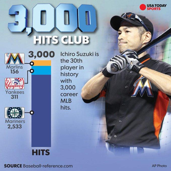 """October 22:Happy 46th birthday to professional baseball player,Ichiro Suzuki (\""""Seattle Mariners\"""")"""