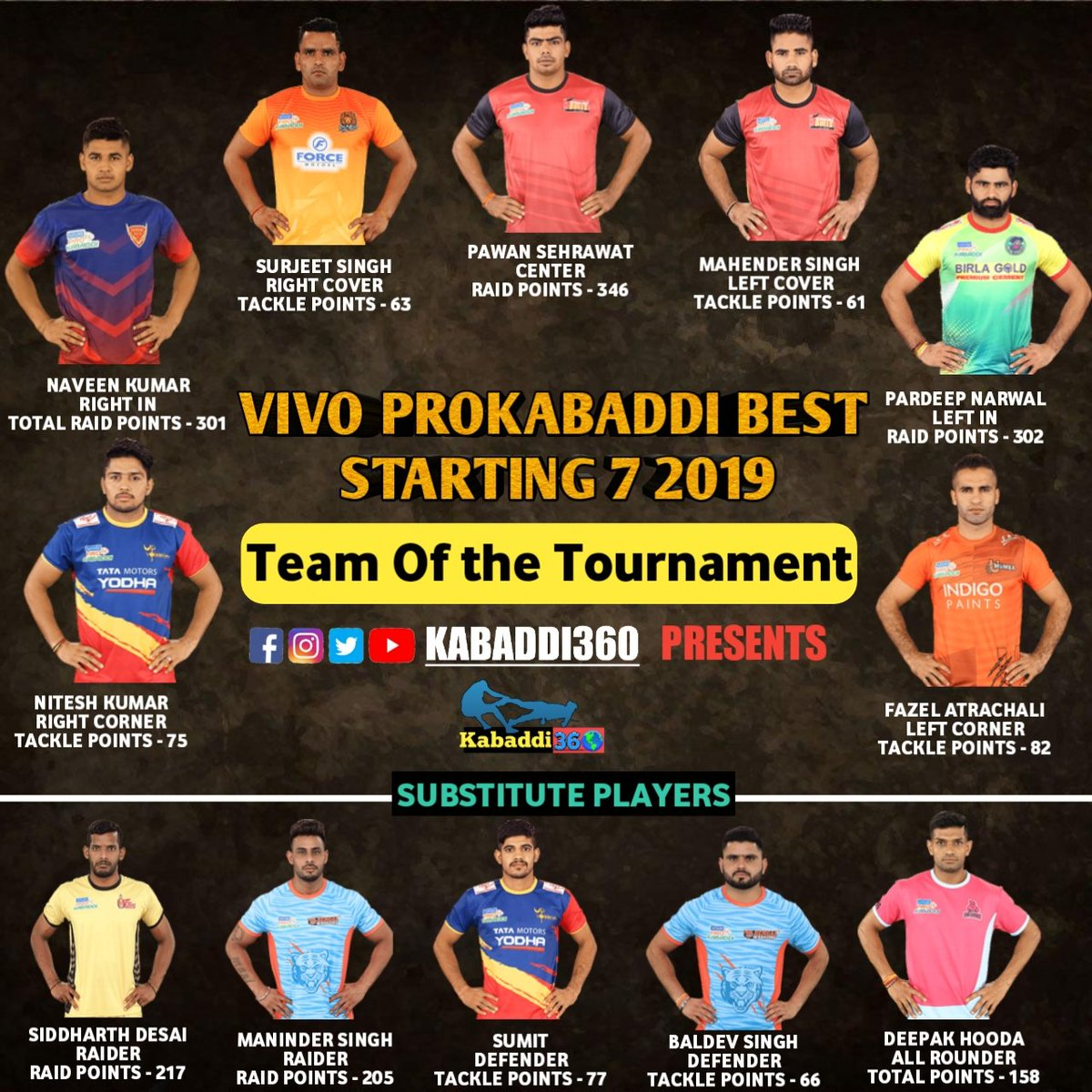 Best playing 7 of the PKL 7 on the basis of stats 😍 what would be your best team of the season 7? Comment below 👇🏻  #Starting7 #VivoProKabaddi  #PKLWithKabaddi360  #Issetoughkuchnahi