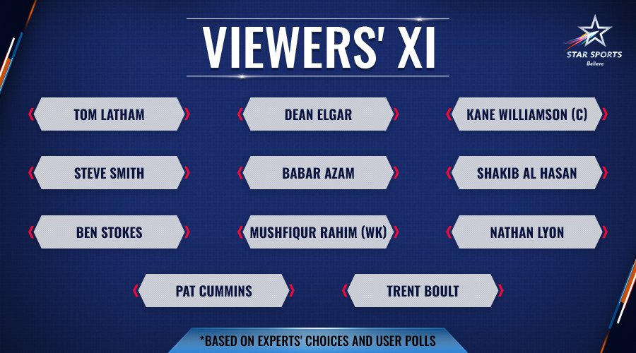 It was up to the experts and the fans to make a choice... and the results are out!  Is this the best possible line-up to face an in-form #TeamIndia in Tests? <br>http://pic.twitter.com/GPWL3h7Xt1
