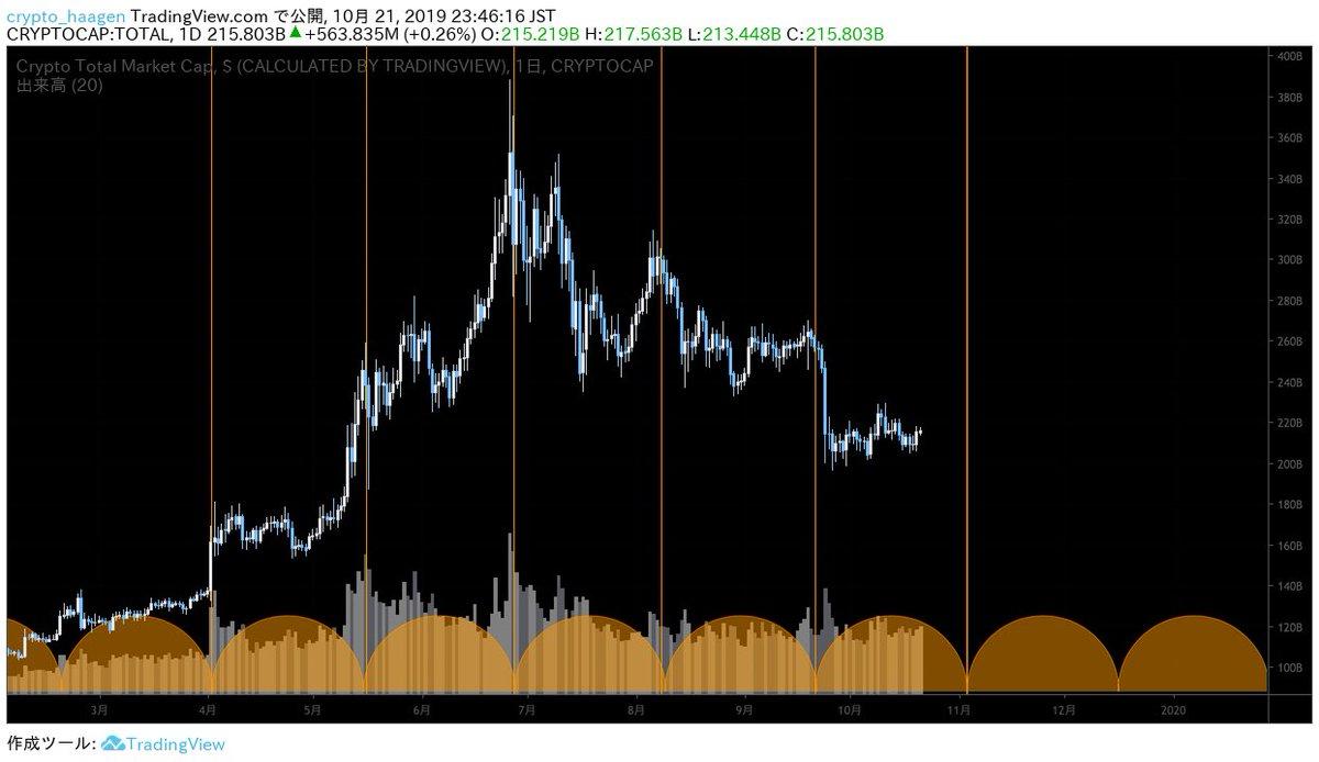 Crypto market cap(仮想通貨全体の時価総額)7月にも言及した一定周期で出来高のスパイクが現れる法則8月は中期天井、9月は大暴落のタイミングに次は11月の初旬なので大きな動きor相場の転換があるかも?