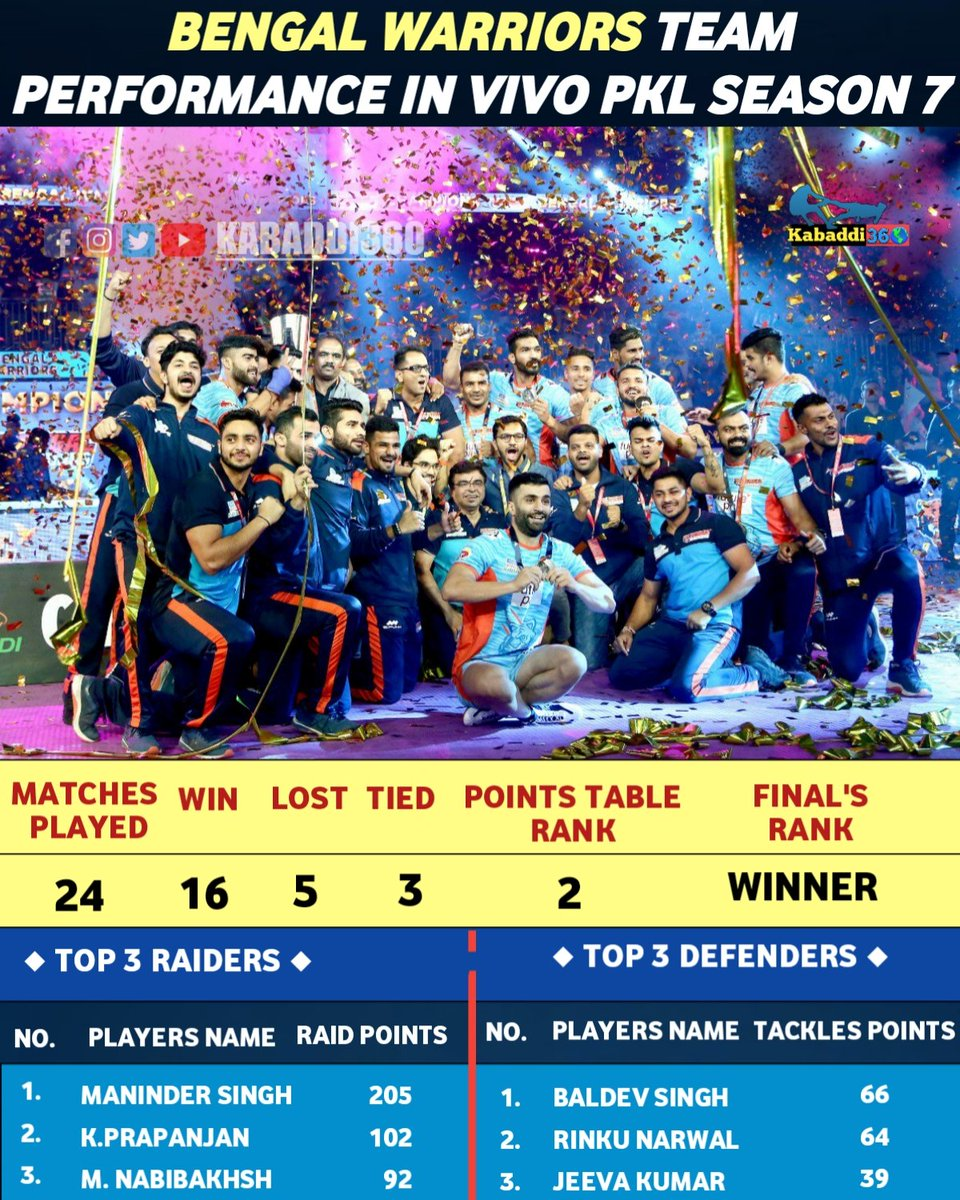 The new defending-champions 🔥 @BengalWarriors clinched their maiden 🏆 in 2019! What was the reason behind their success this season?   #BengalWarriors #Champions #IsseToughKuchNahi #PKLwithKabaddi360 #vivoProKabaddi