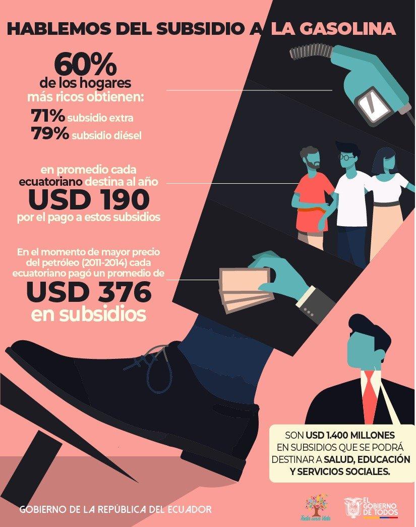 Resultado de imagen para ecuador el subsidio a los ricos