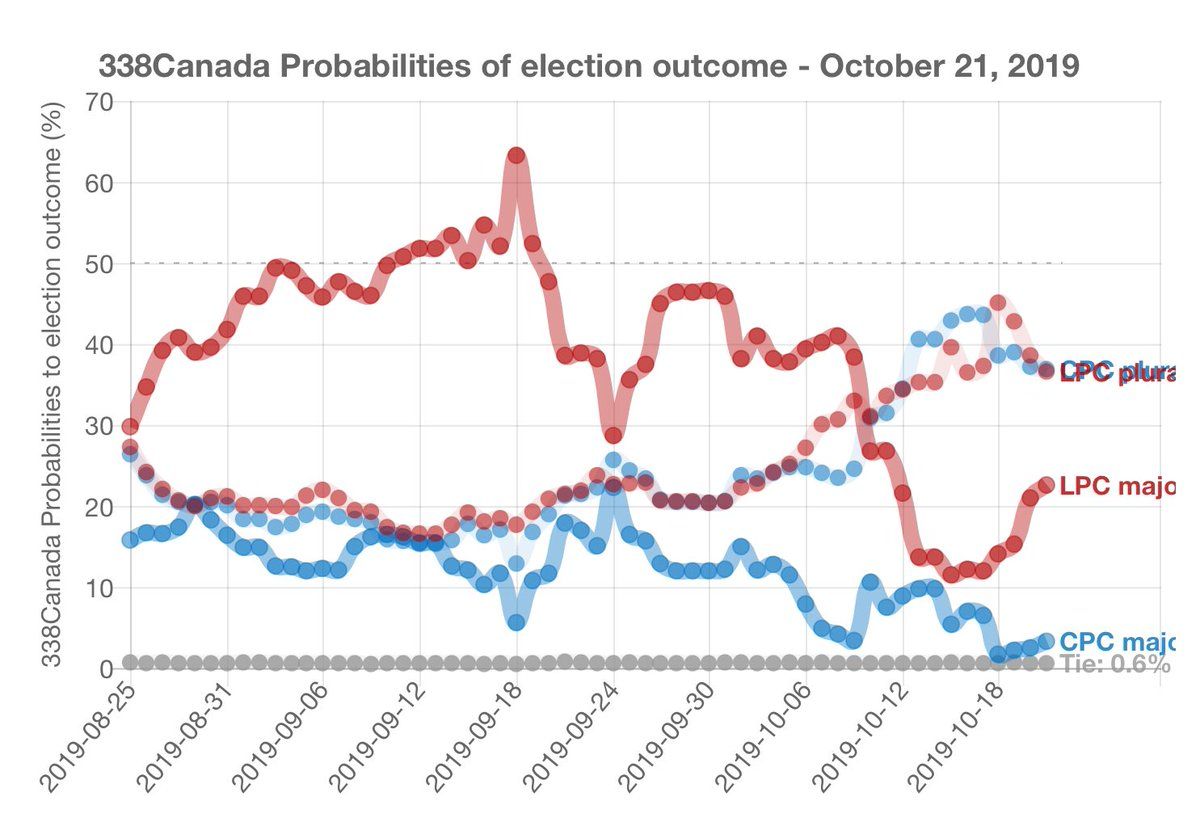 Please RETWEET to help Canada 🇨🇦 out! The Canadian 🇨🇦 Election is too close to call‼️ Please, whatever your weather, get out there and vote! 🇨🇦 Don't let the Trump-like Cons get a toehold on our country! #CanadaVotes #GOTV #cdnpoli #VoteLiberal to avoid #ScheerHypocrisy!
