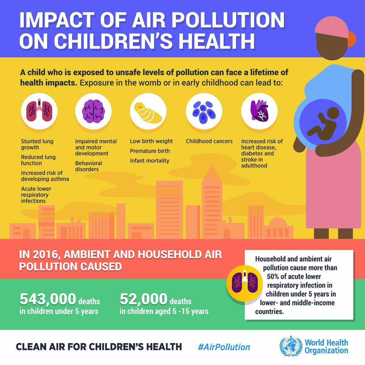 """United Nations on Twitter: """"Exposure to air pollution during pregnancy can  cause: - respiratory disease - childhood cancer - asthma A healthy  adulthood begins with a healthy childhood. https://t.co/ICowA1uzHQ via  @WHO… https://t.co/q82MHMPypf"""""""