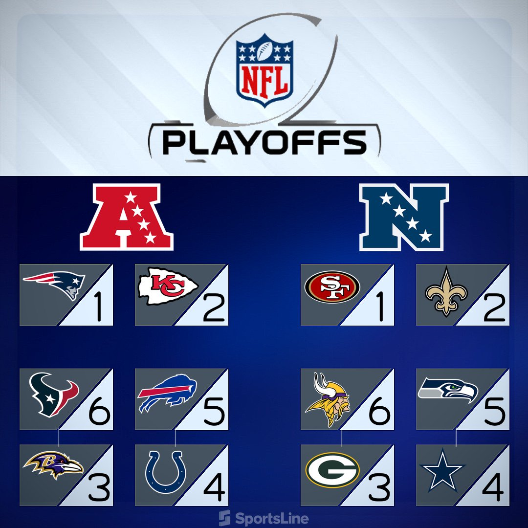 The NFL Playoff Picture.  RT if your team made the cut!  #NFL100  <br>http://pic.twitter.com/PbG1fqlVRx