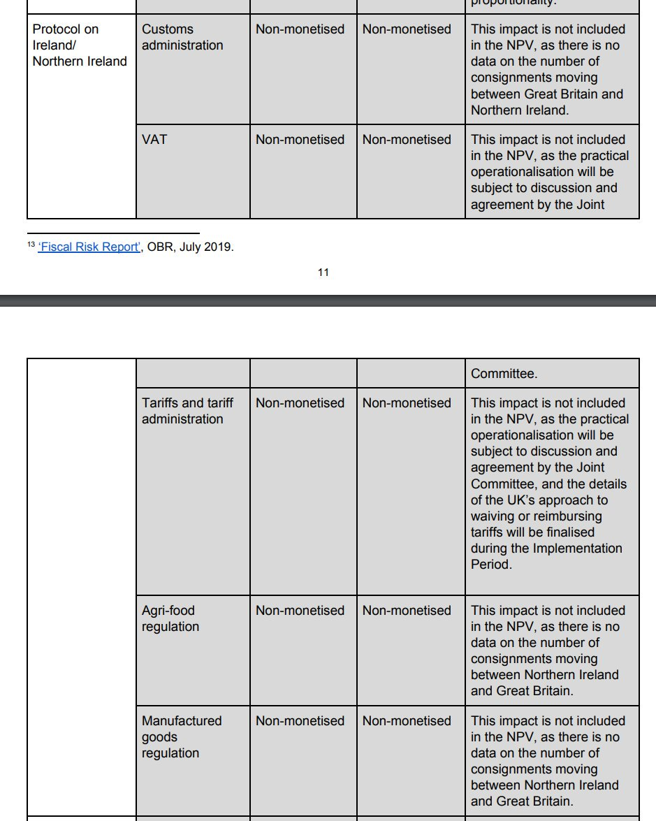 Here's a summary of the UK Govt impact assessment of the NI/IRL Protocol in the WA Bill.  TL;DR * Impact not included * Details to be finalised * Subject to discussion * No data.  Whatever else, there is a grotesque risk of uninformed & thus irresponsible decision-making here.  <br>http://pic.twitter.com/pyFwWcEISq
