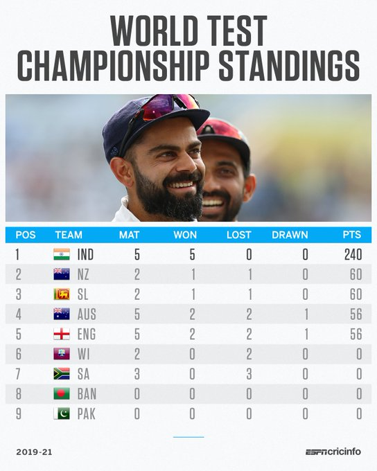 #TEAMINDIA on Top! #INDvSA<br>http://pic.twitter.com/oWNwaCPKgr