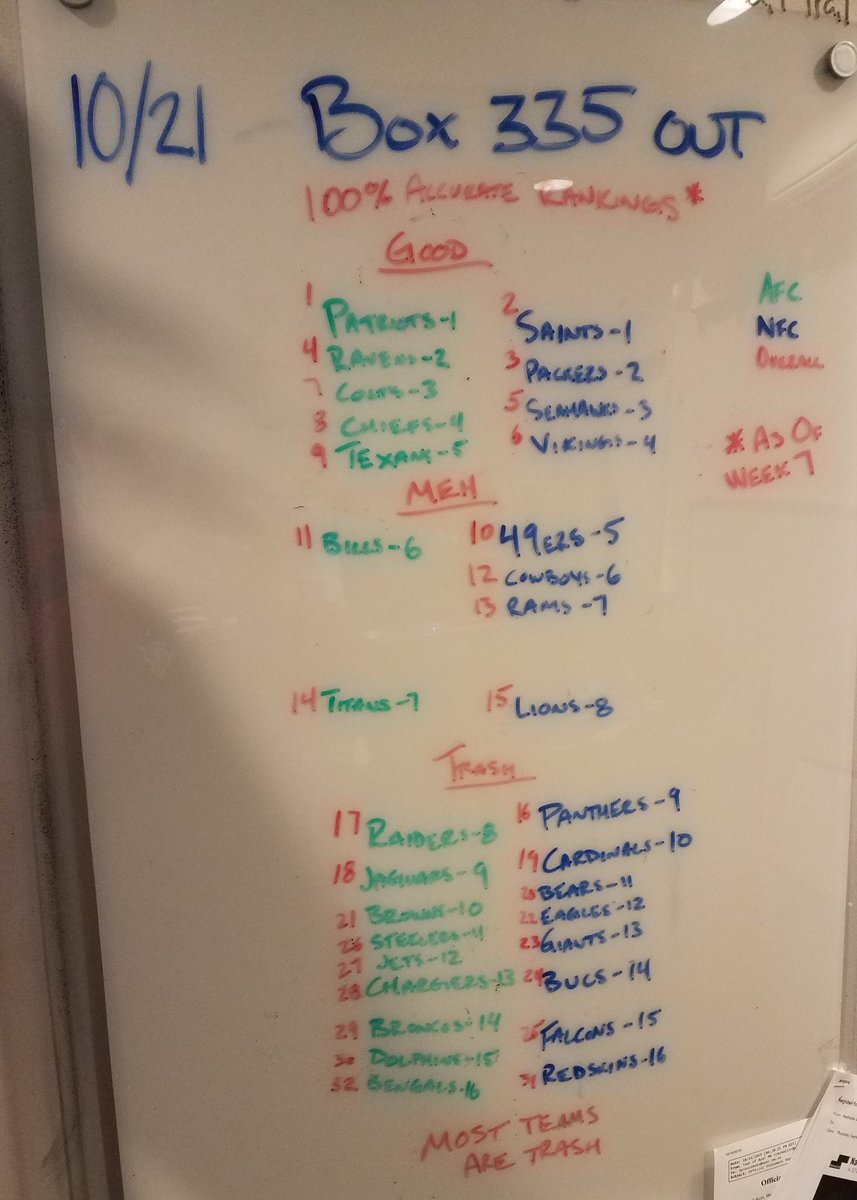 Weekly rankings, guaranteed accurate #NFL100  <br>http://pic.twitter.com/bVsln5lOUc