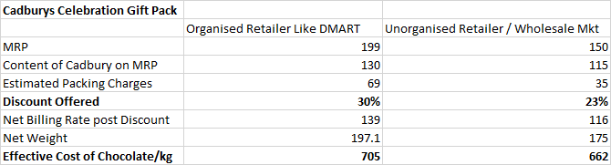 How Companies like Cadbury have different MRP to Content for their products with Organised Retailers like DMART V/S Small Retailers / Local Wholesalers    Example of Cadbury's Diwali Celebration pack which is cheaper at smaller stores despite higher discounts % at DMART https://t.co/OBYwyIRSy9