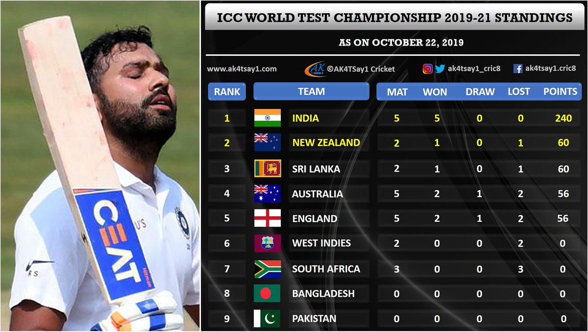 Team India leading the charts with  240 points from 5 games..   Rest have 232 from 19 games  ... ... #INDvSA #INDvsSA #SAvIND #SAvsIND #RohitSharma #Rohit #BCCI #TeamIndia #ViratKohli #UmeshYadav #Ashes #Ind #Ashes2019 #INDvBAN #f4f #INDvsBAN<br>http://pic.twitter.com/HnHH9Dcdxw