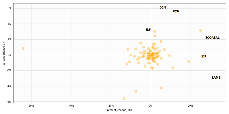 $Crypto #lowcaps 1H returns  Top performers $DCN +6.0% $HYN +5.6% $ELF +3.2%  Worst performers $BCV -5.6% $RDD -4.7% $XET -4.2%  $altcoins<br>http://pic.twitter.com/lBW0BKOx3W