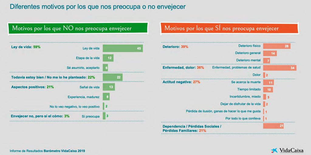 """test Twitter Media - 🤔¿Cuáles son los retos asociados a envejecer para cada generación? 📊Consulta los datos del barómetro """"¿Qué significa hacerse mayor?"""" de @VidaCaixa , que analiza las percepciones de los españoles en relación a las #PersonasMayores y al envejecimiento.   ➡https://t.co/gPDlMPqa7r https://t.co/E1Yu8OOuOe"""
