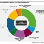 Image for the Tweet beginning: 557 kg/Kopf haushaltstypische Siedlungsabfälle (davon