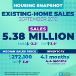 """The """"unbalanced"""" housing market is to blame for a dive in existing-home sales in September, with all four major regions of the country posting declines. https://t.co/jsGFExfy65 #NAREHS"""