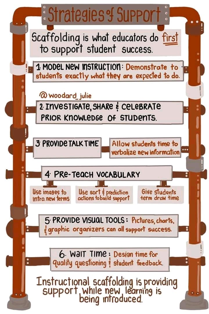 What does scaffolding look like in your classroom? Our answer matters.