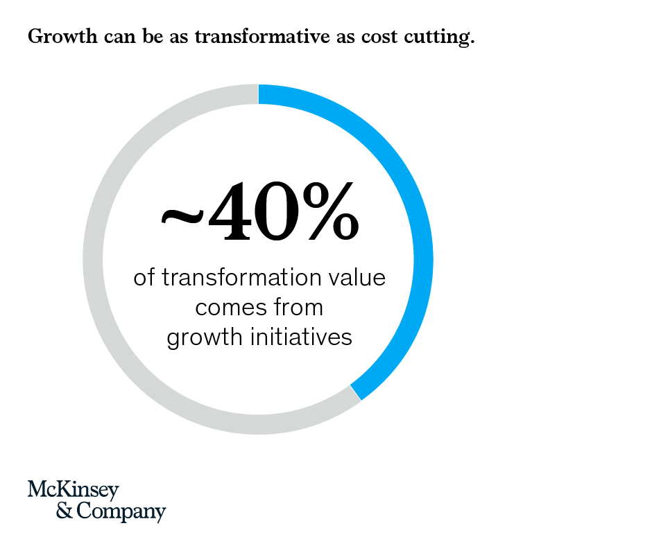 Transformations are not just about cost cutting. Around 40 percent of transformation value is generated from growth initiatives. mck.co/2p4hv90
