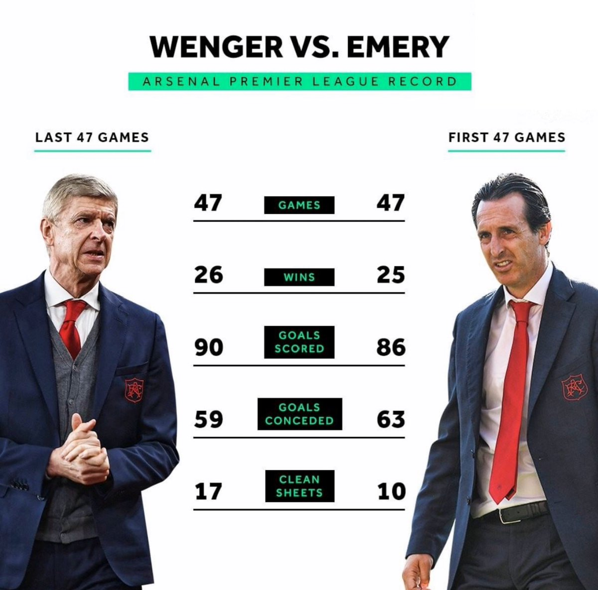 This is not good viewing, but for all of you saying bring back Wenger, he was just as bad and nothing will change that, I want to give Emery until the end of the season but if this carries on he won't make it that far.