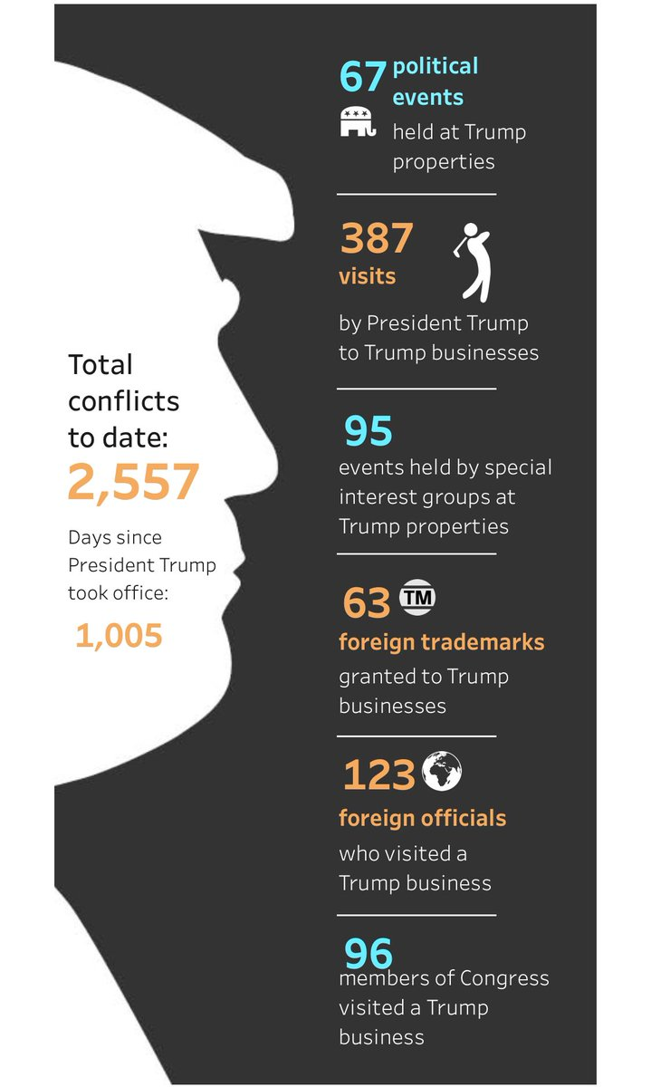 """A screenshot from citizensforethics.org as @waltshaub notes tracking of Trump's conflicts of interests by @CREWcrew. All due to that """"phony"""" U.S. Constitution and Emoluments Clause. Very inconvenient to force our government to abide by that. #TrumpisaJoke #GOPComplicit"""