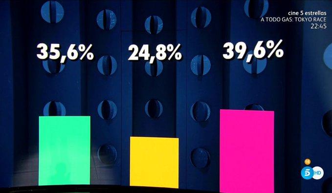 Votaciones gh vip 7