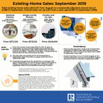 Properties typically remained on the market for an average of 32 days in September, up from 31 days in August and equal to 32 days in September a year ago. https://t.co/YO0hEFXvHR #NAREHS