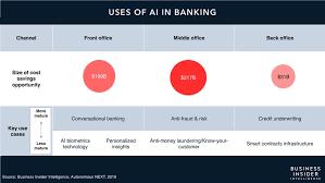 AI in #Banking: #ArtificialIntelligence could be a near $450 billion #opportunity for #Banks bit.ly/2pH7zlU #fintech #finserv @HeinzVHoenen @helene_wpli @andi_staub @KirkDBorne @JimMarous @ipfconline1 @jblefevre60 @guzmand @DeepLearn007 @SimonCocking @vinod1975 @AkwyZ