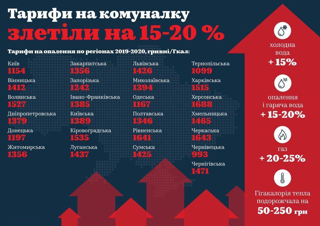 Включать отопление в Киеве начнут с 25 октября, - Кличко - Цензор.НЕТ 2765