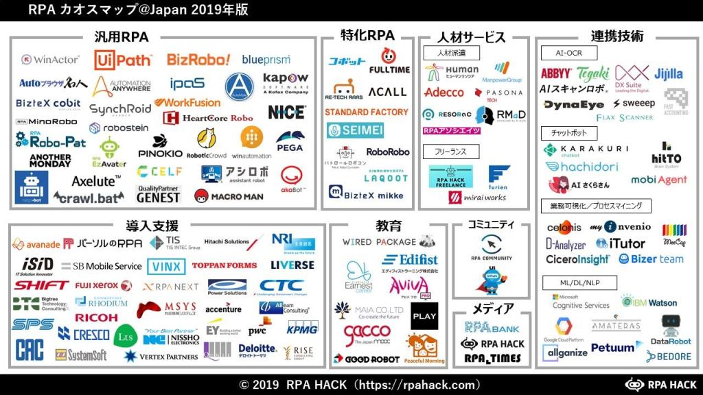 Peaceful Morningが2019年版RPAカオスマップを公開 - TechCrunch Japan