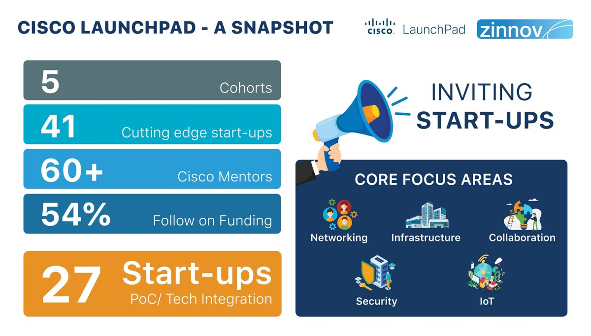 @CiscoLaunchPad is back again with its 6th cohort! If you are one of those startups looking to propel your growth journey and make it big, hurry and register today for the program: http://bit.ly/35We197@Cisco #mentoring #CiscoLaunchPad #collaboration #startups