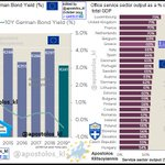 Image for the Tweet beginning: #Europe: Commercial Real Estate Market