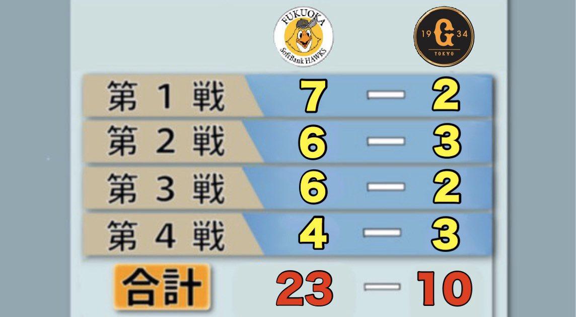 【速報】読売さん、33-4阪神以来14年ぶりの初戦から4連敗。