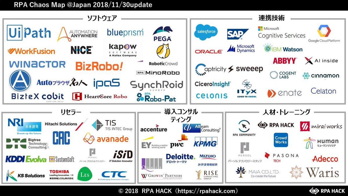 2019年版RPAカオスマップをアップ!RPAが普及期に入り2018年版と比較すると、サービスが増えただけでなく市場が細分化。今後もサービス数増加、市場細分化が進み、特化RPAのようなサービス化されたRPAが増えていくと予想。AI・業務自動化展を回る際の参考にして下さい!
