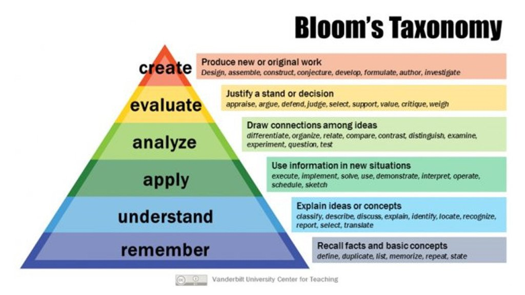 Challenge beyond Bloom's achemicalorthodoxy.wordpress.com/2019/10/23/cha…