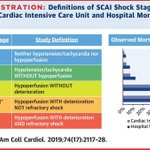 Image for the Tweet beginning: Is the new @SCAI5-stage cardiogenic