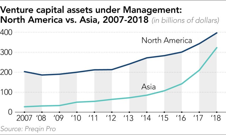 Can #Asia overtake North America in #venturecapital? Asias funds AUM was $323 Billion Vs $397 Billion in NA. YoY growth was 30% in Asia Vs 9% in NA. This is despite a massive slow down of #investments in #China #startups @GreenShoresCap lnkd.in/eRp5msN