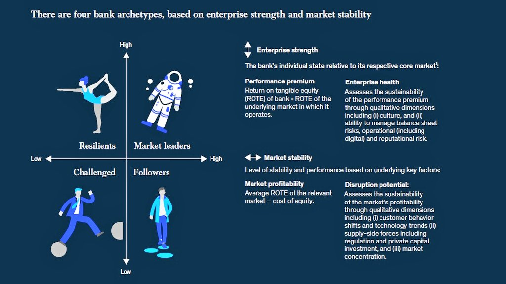4 bank archetypes, based on enterprise strength and market stability: 1️⃣ Market leaders 2️⃣ Resilients 3️⃣ Followers 4️⃣ Challenged #banks @McKinsey Global #Banking Annual Review 2019: mckinsey.com/industries/fin… #OpenBanking #API #platforms