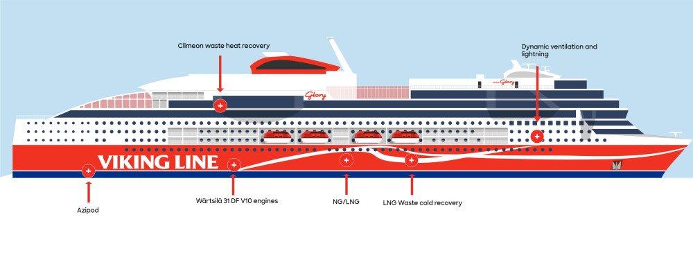 Svensk teknik gör Viking Glory till ett av världens klimatsmartaste fartyg https://t.co/oXNKgbz2gH https://t.co/2cXecXweX9