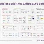 Image for the Tweet beginning: Singapore's #Blockchain Map Proves That