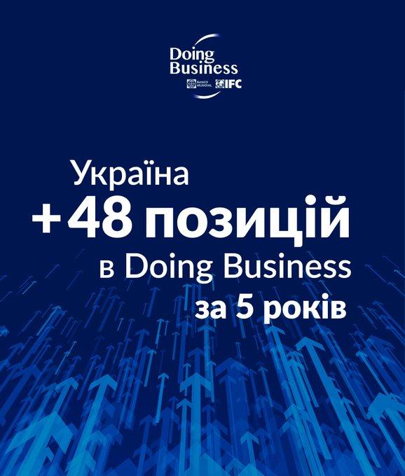 Багато інвестицій Україна втратила останніми роками через нерозторопність, - Милованов - Цензор.НЕТ 2063