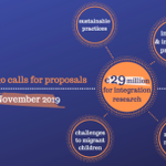 Image for the Tweet beginning: The EU's #Horizon2020 research programme