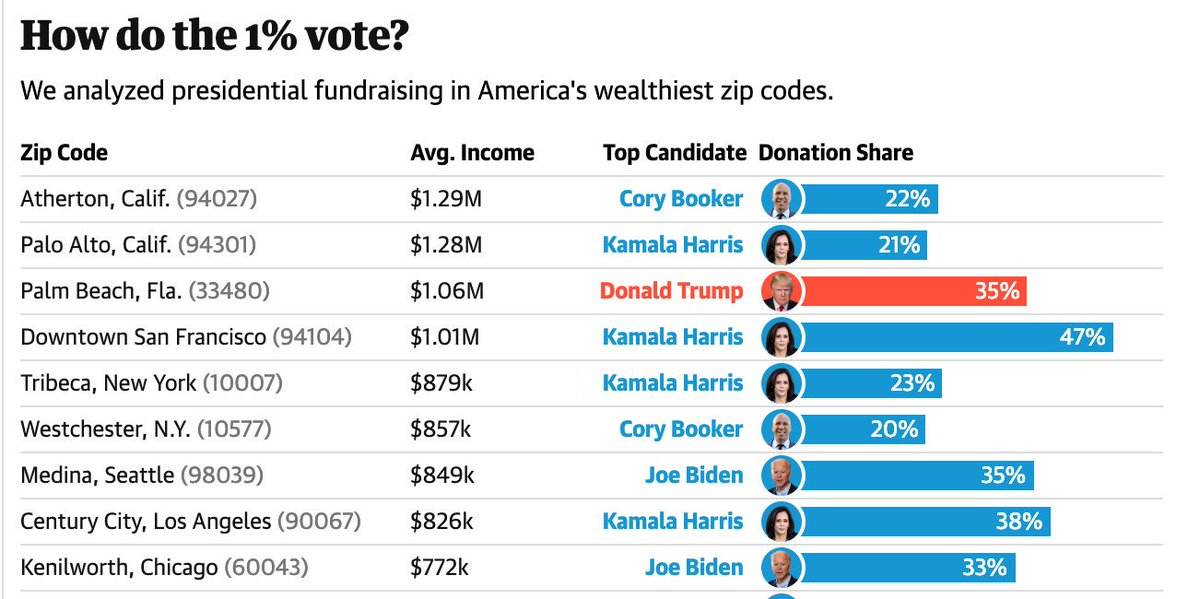 The favorite presidential candidates of the 1%: theguardian.com/us-news/2019/o…