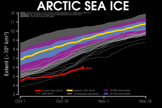 Line graph time series from October 1 to Nov 15 of 2019's Arctic sea ice extent compared to satellite-era statistics