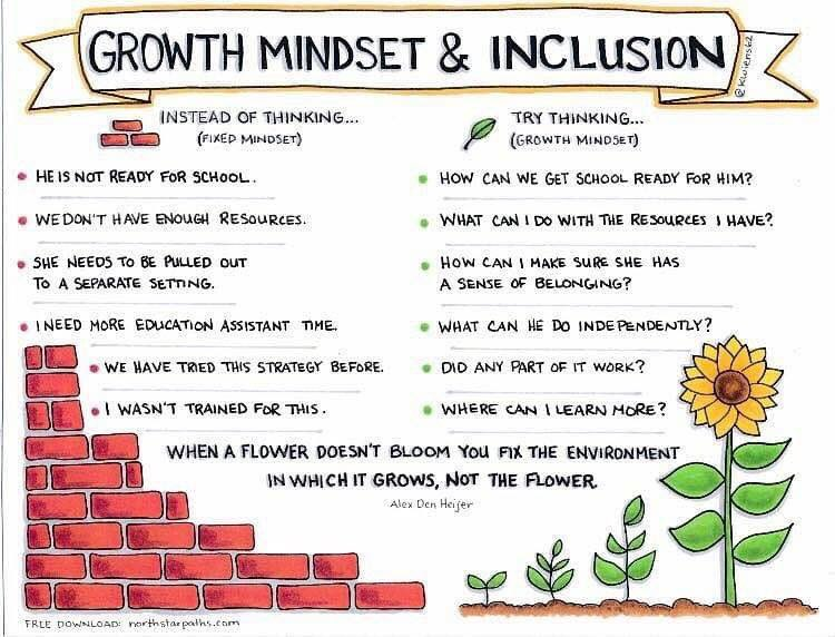 Change is hard! And these changes of mindset need to occur with teachers, parents, students, AND administrators. #growthmindset #inclusion #inclusiveeducation #schoolleadership #edchat #spedchat #seniainternational @kwiens62