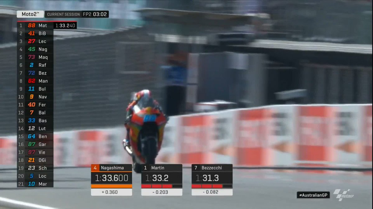 What a session this is shaping up to be for KTM! 💪 @Marco12_B moves up to fourth, giving the Austrian manufacturer a lockout of the top four spots! 🔥 #AustralianGP 🇦🇺