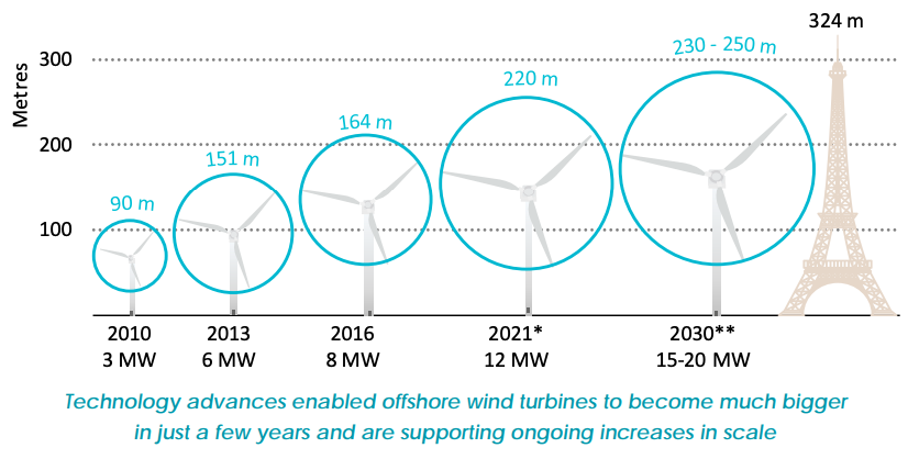 THREAD Offshore wind has near limitless potential & is set to be competitive with fossil fuels within the next decade, as costs fall 60% by 2040. Turbines will soon be as large as the Eiffel Tower. Pretty amazing stuff from todays new @IEA report. webstore.iea.org/offshore-wind-…