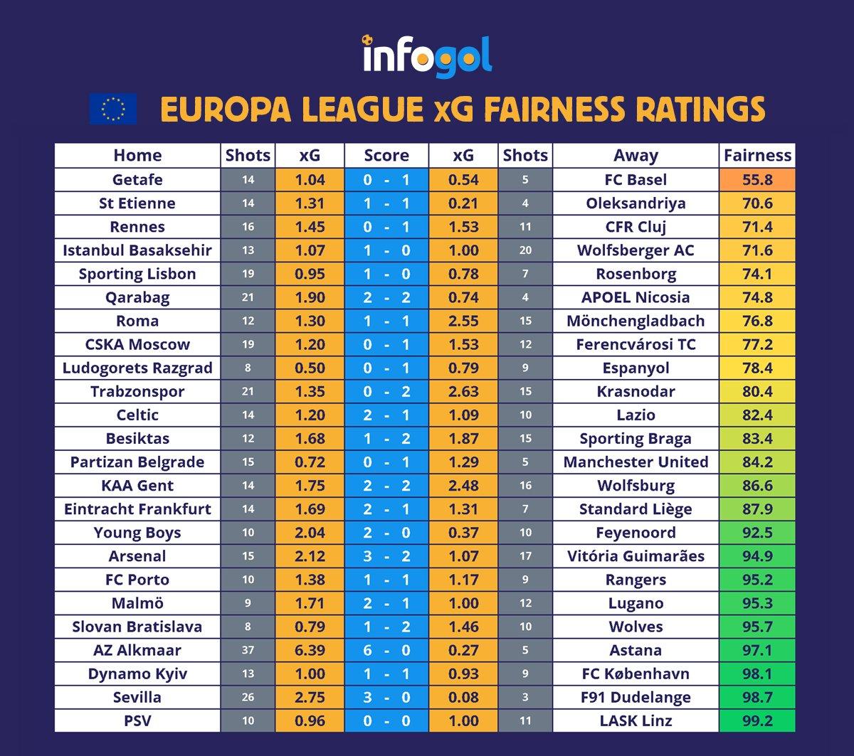 лига европа кръг 3
