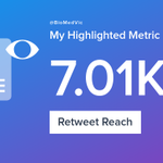 My week on Twitter 🎉: 4 Mentions, 5.17K Mention Reach, 11 Likes, 6 Retweets, 7.01K Retweet Reach. See yours with https://t.co/rF5y8MSrf4