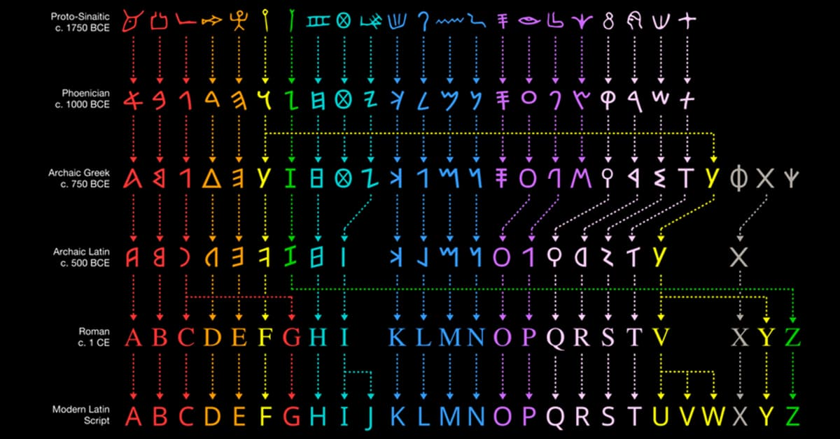 Evolution of the English Alphabet From Egyptian Hieroglyphics! Really Interesting :)#graphicdesign #history #typography #design https://t.co/s4Xo5uwEYp